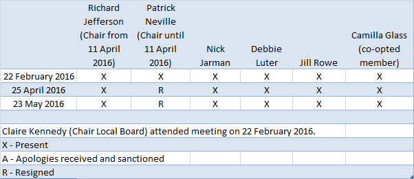 resources-committee-attendance