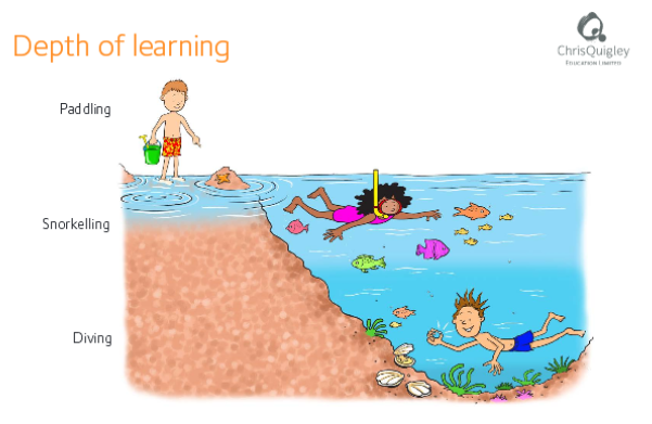 depth-of-learning